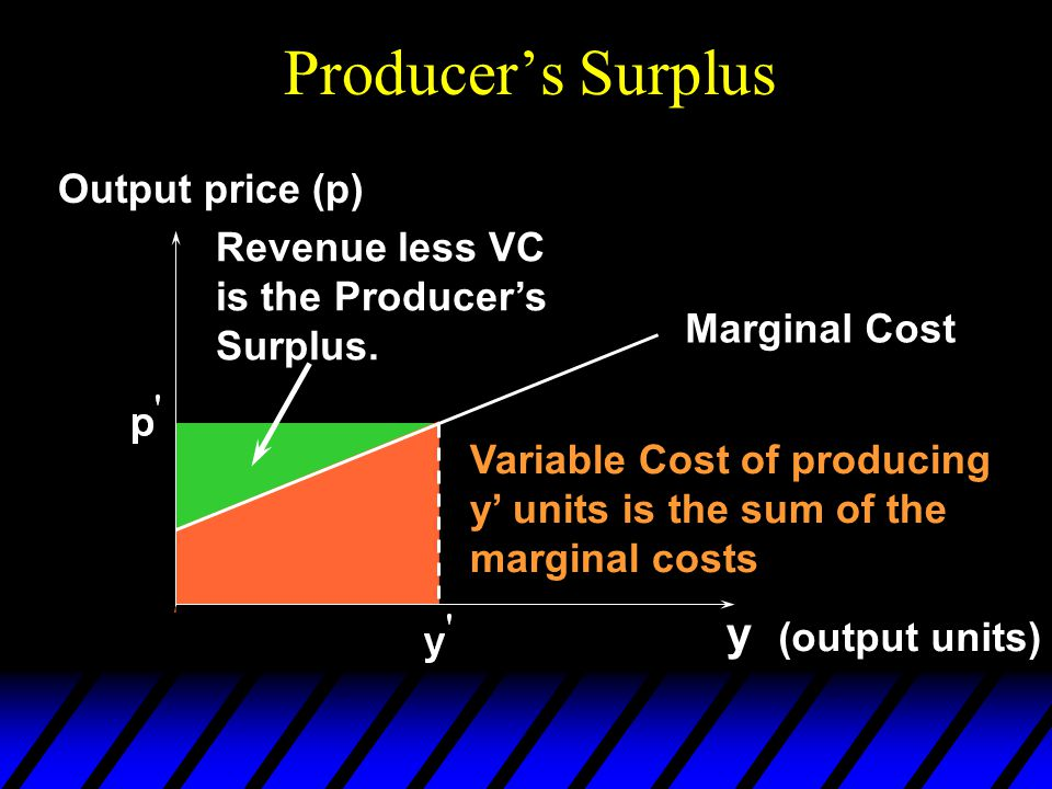 Producer's Surplus y (output units) Output price (p) Marginal Cost Variable Cost of producing y' units is the sum of the marginal costs Revenue less VC is the Producer's Surplus.