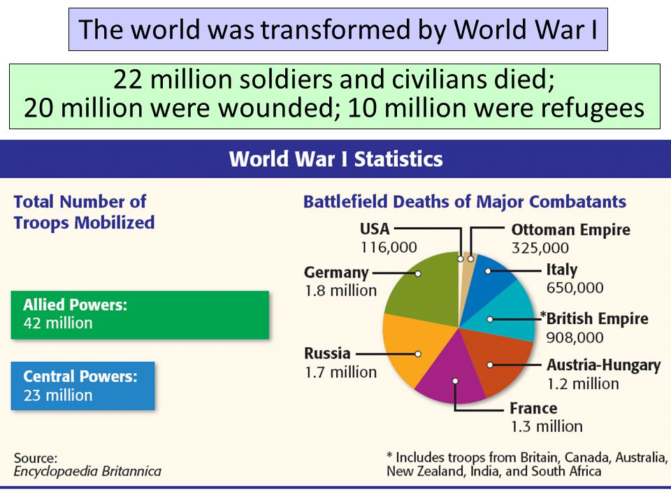 The world was transformed by World War I 22 million soldiers and civilians died; 20 million were wounded; 10 million were refugees