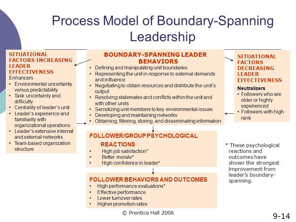 © Prentice Hall 2006 Process Model of Boundary-Spanning Leadership BOUNDARY-SPANNING LEADER BEHAVIORS Defining and manipulating unit boundaries Repres