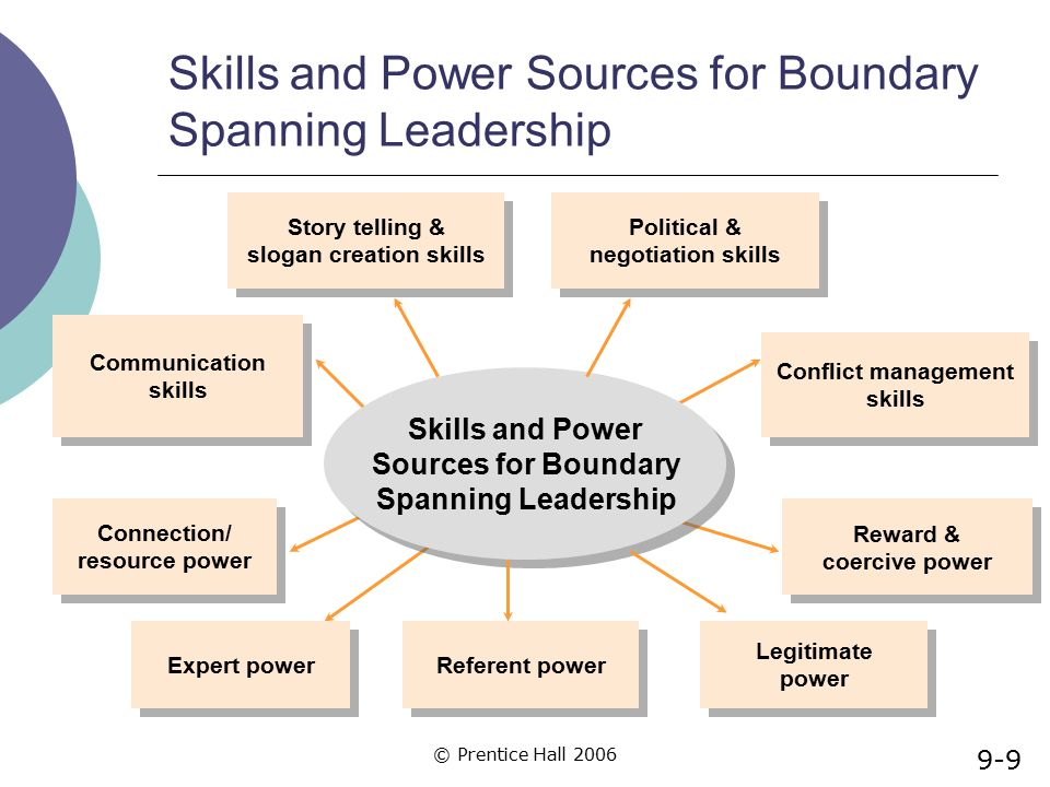 © Prentice Hall 2006 Skills and Power Sources for Boundary Spanning Leadership Political & negotiation skills Political & negotiation skills Referent