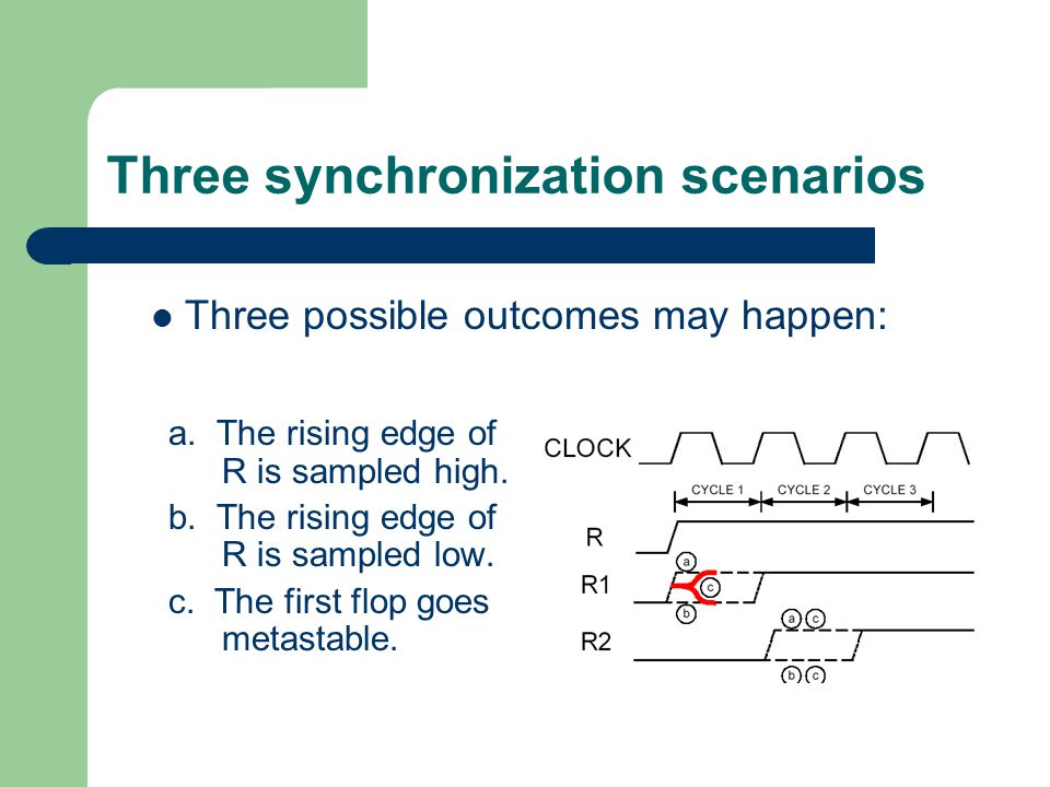 Three synchronization scenarios a. The rising edge of R is sampled high.