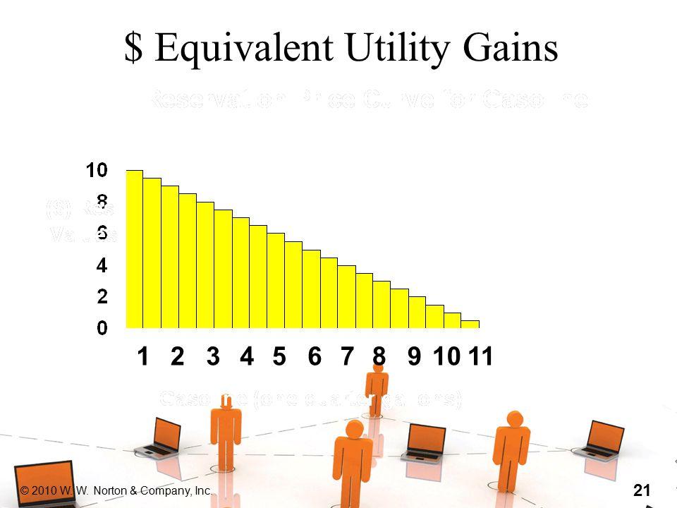© 2010 W. W. Norton & Company, Inc. 21 $ Equivalent Utility Gains 1234567891011