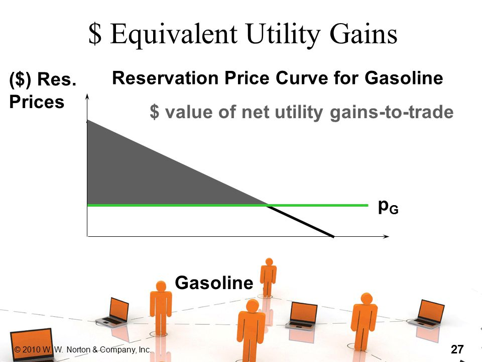 © 2010 W. W. Norton & Company, Inc. 27 $ Equivalent Utility Gains Gasoline ($) Res. Prices pGpG Reservation Price Curve for Gasoline $ value of net ut