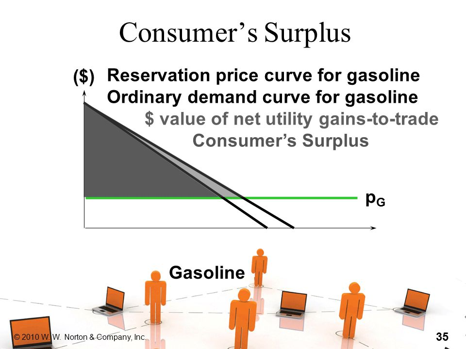 © 2010 W. W. Norton & Company, Inc. 35 Consumer's Surplus Gasoline Reservation price curve for gasoline Ordinary demand curve for gasoline pGpG $ valu