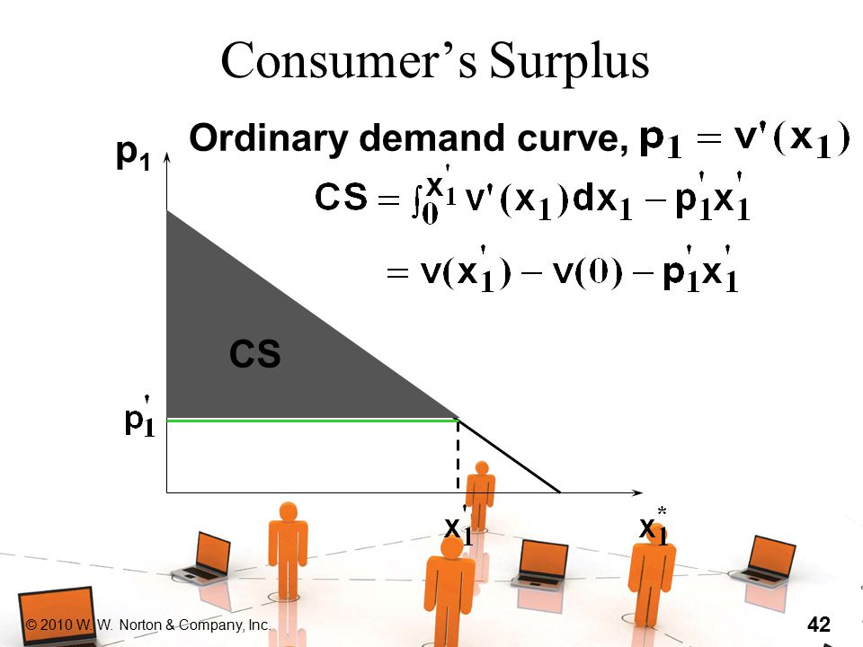 © 2010 W. W. Norton & Company, Inc. 42 Consumer's Surplus Ordinary demand curve, p1p1 CS