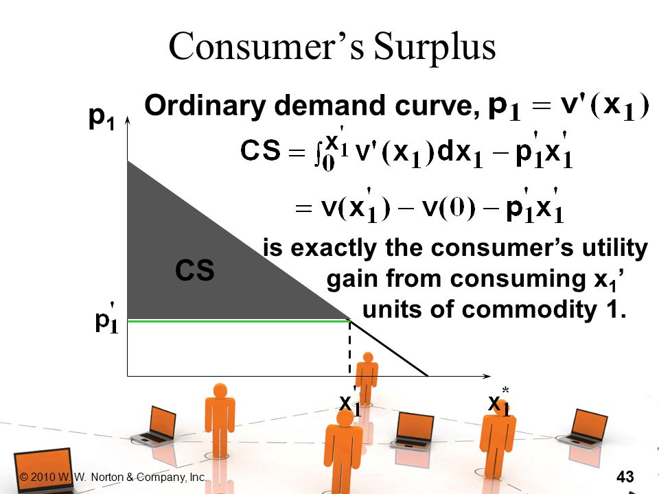 © 2010 W. W. Norton & Company, Inc. 43 Consumer's Surplus Ordinary demand curve, p1p1 CS is exactly the consumer's utility gain from consuming x 1 ' u