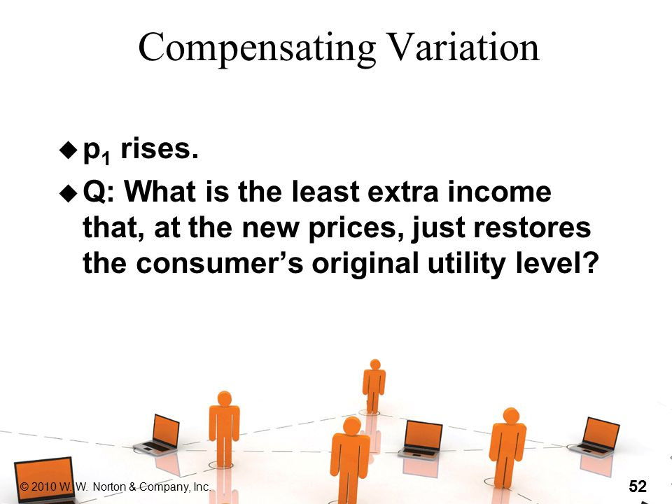 © 2010 W. W. Norton & Company, Inc. 52 Compensating Variation u p 1 rises. u Q: What is the least extra income that, at the new prices, just restores
