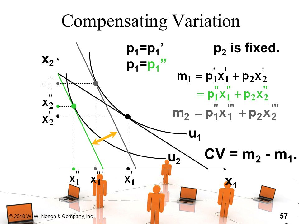 "© 2010 W. W. Norton & Company, Inc. 57 Compensating Variation x2x2 x1x1 u1u1 u2u2 p1=p1'p1=p1""p1=p1'p1=p1"" p 2 is fixed. CV = m 2 - m 1."