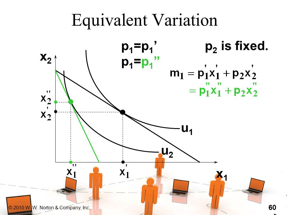 "© 2010 W. W. Norton & Company, Inc. 60 Equivalent Variation x2x2 x1x1 u1u1 u2u2 p1=p1'p1=p1""p1=p1'p1=p1"" p 2 is fixed."