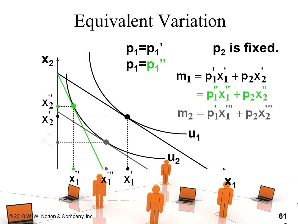 "© 2010 W. W. Norton & Company, Inc. 61 Equivalent Variation x2x2 x1x1 u1u1 u2u2 p1=p1'p1=p1""p1=p1'p1=p1"" p 2 is fixed."