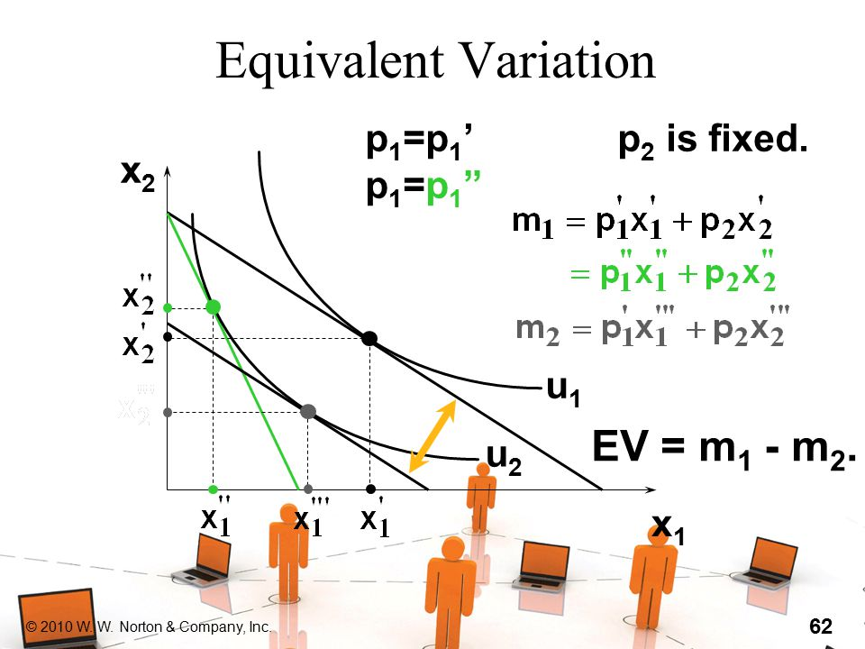 "© 2010 W. W. Norton & Company, Inc. 62 Equivalent Variation x2x2 x1x1 u1u1 u2u2 p1=p1'p1=p1""p1=p1'p1=p1"" p 2 is fixed. EV = m 1 - m 2."