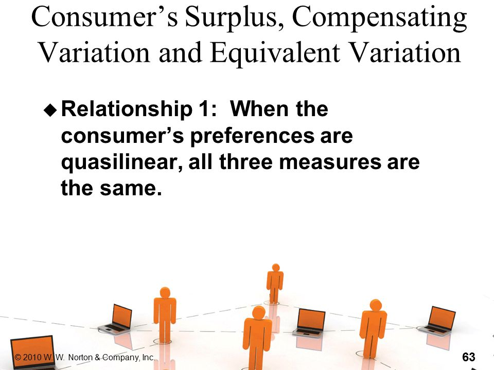 © 2010 W. W. Norton & Company, Inc. 63 Consumer's Surplus, Compensating Variation and Equivalent Variation u Relationship 1: When the consumer's prefe