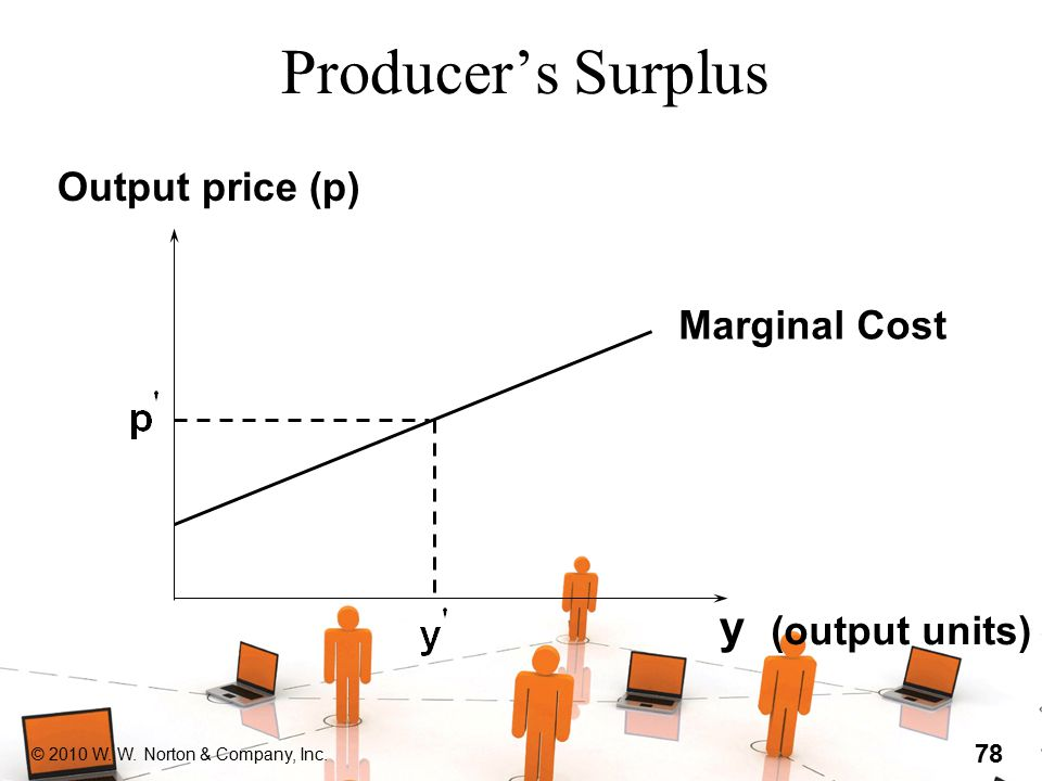 © 2010 W. W. Norton & Company, Inc. 78 Producer's Surplus y (output units) Output price (p) Marginal Cost