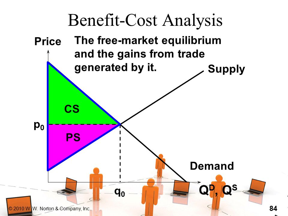 © 2010 W. W. Norton & Company, Inc. 84 CS Benefit-Cost Analysis Q D, Q S (output units) Price Supply Demand p0p0 q0q0 The free-market equilibrium and