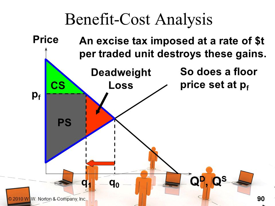 © 2010 W. W. Norton & Company, Inc. 90 Benefit-Cost Analysis Q D, Q S (output units) Price q0q0 q1q1 An excise tax imposed at a rate of $t per traded