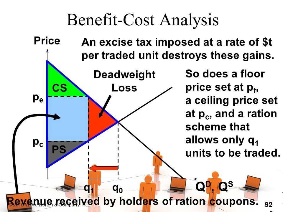 © 2010 W. W. Norton & Company, Inc. 92 Benefit-Cost Analysis Q D, Q S (output units) Price q0q0 q1q1 An excise tax imposed at a rate of $t per traded