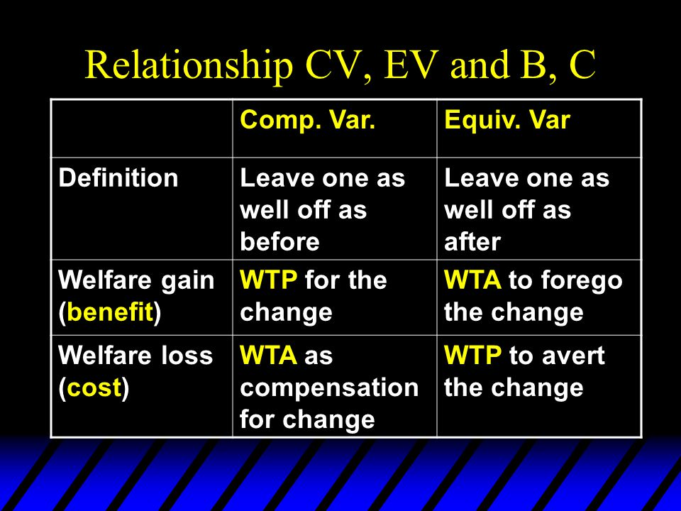 Relationship CV, EV and B, C Comp. Var.Equiv. Var DefinitionLeave one as well off as before Leave one as well off as after Welfare gain (benefit) WTP