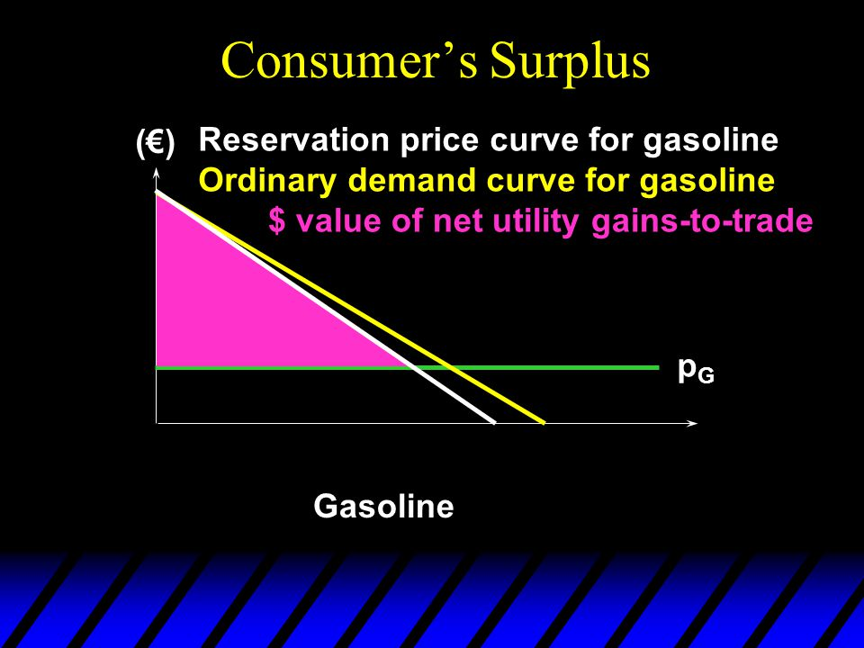 Consumer's Surplus Gasoline Reservation price curve for gasoline Ordinary demand curve for gasoline pGpG $ value of net utility gains-to-trade (€)