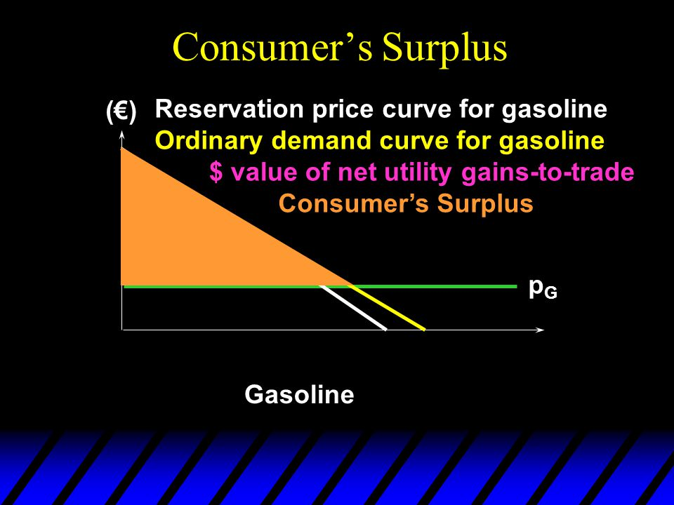 Consumer's Surplus Gasoline Reservation price curve for gasoline Ordinary demand curve for gasoline pGpG $ value of net utility gains-to-trade Consume