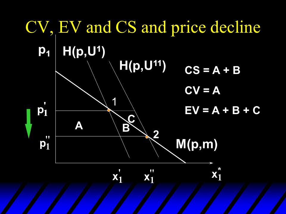 CV, EV and CS and price decline p1p1 M(p,m) A B C H(p,U 1 ) H(p,U 11 ) CS = A + B CV = A EV = A + B + C 1 2
