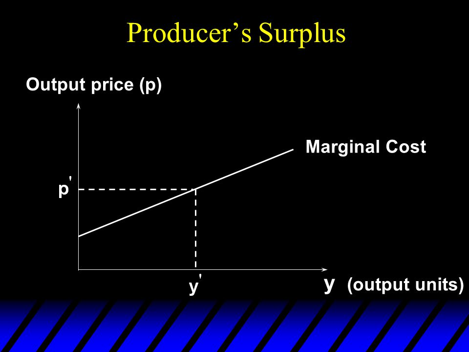 y (output units) Output price (p) Marginal Cost