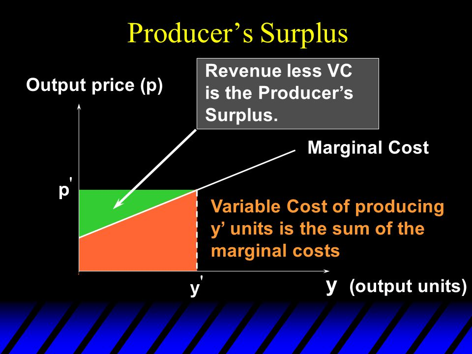 Producer's Surplus y (output units) Output price (p) Marginal Cost Variable Cost of producing y' units is the sum of the marginal costs Revenue less V