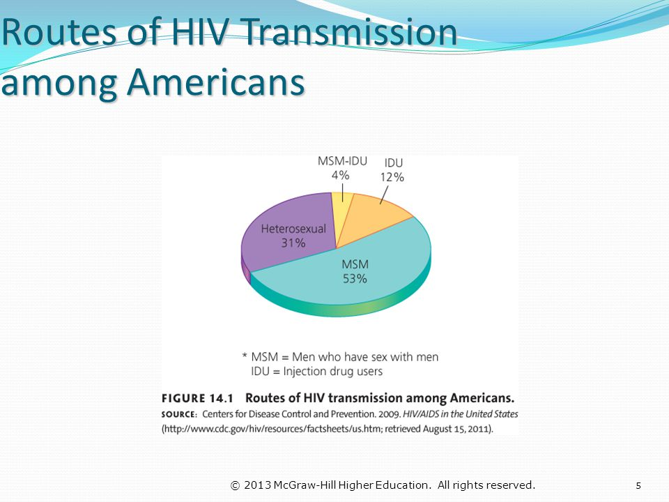 © 2013 McGraw-Hill Higher Education. All rights reserved. Routes of HIV Transmission among Americans 5