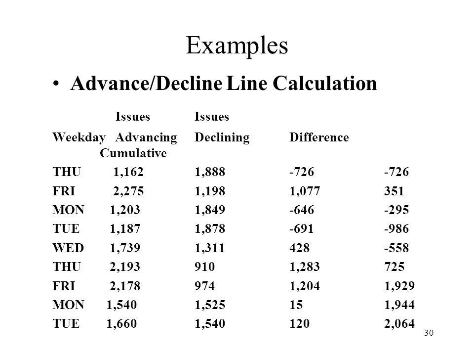 30 Examples Advance/Decline Line Calculation IssuesIssues Weekday AdvancingDecliningDifference Cumulative THU 1,1621,888-726-726 FRI 2,2751,1981,077351 MON 1,2031,849-646-295 TUE 1,1871,878-691-986 WED 1,7391,311428-558 THU 2,1939101,283725 FRI 2,1789741,2041,929 MON 1,5401,525151,944 TUE 1,6601,5401202,064