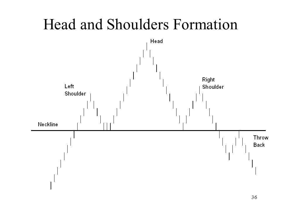 36 Head and Shoulders Formation
