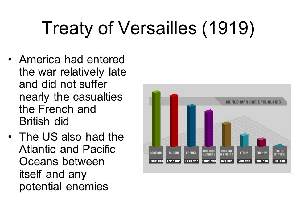 Treaty of Versailles (1919) America had entered the war relatively late and did not suffer nearly the casualties the French and British did The US als