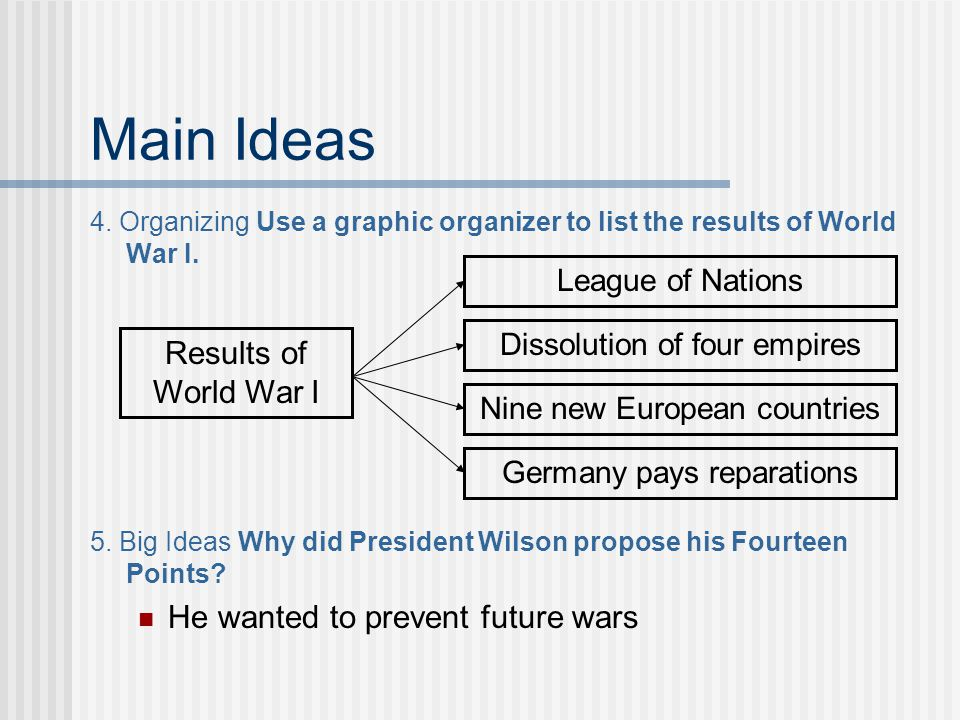 Main Ideas 4. Organizing Use a graphic organizer to list the results of World War I. Results of World War I Germany pays reparations Dissolution of fo