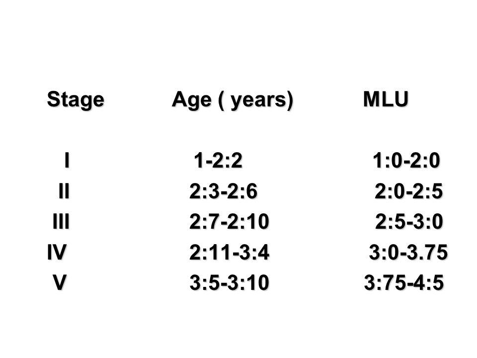 StageAge ( years)MLU I 1-2:2 1:0-2:0 I 1-2:2 1:0-2:0 II 2:3-2:6 2:0-2:5 II 2:3-2:6 2:0-2:5 III 2:7-2:10 2:5-3:0 III 2:7-2:10 2:5-3:0 IV 2:11-3:4 3:0-3
