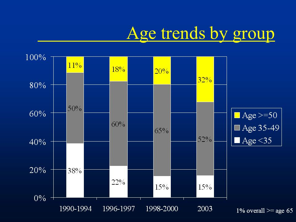 Age trends by group 1% overall >= age 65