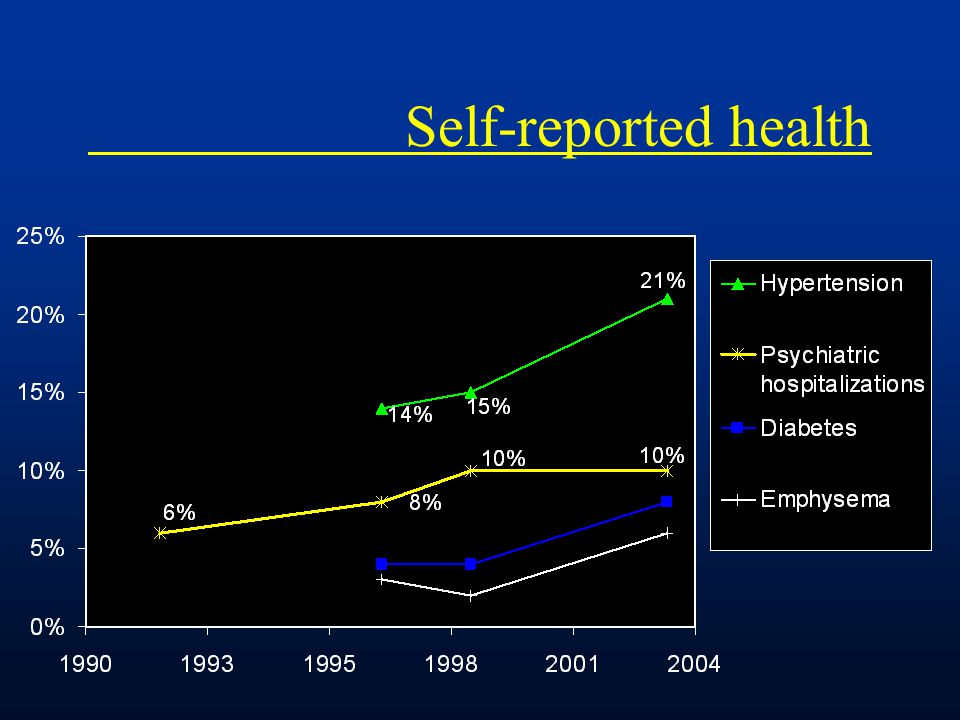 Self-reported health