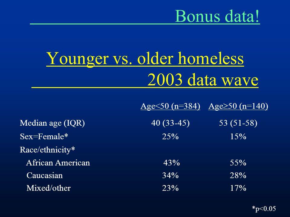 Bonus data! Younger vs. older homeless 2003 data wave Age<50 (n=384) Age  50 (n=140) Median age (IQR)40 (33-45)53 (51-58) Sex=Female*25%15% Race/ethn