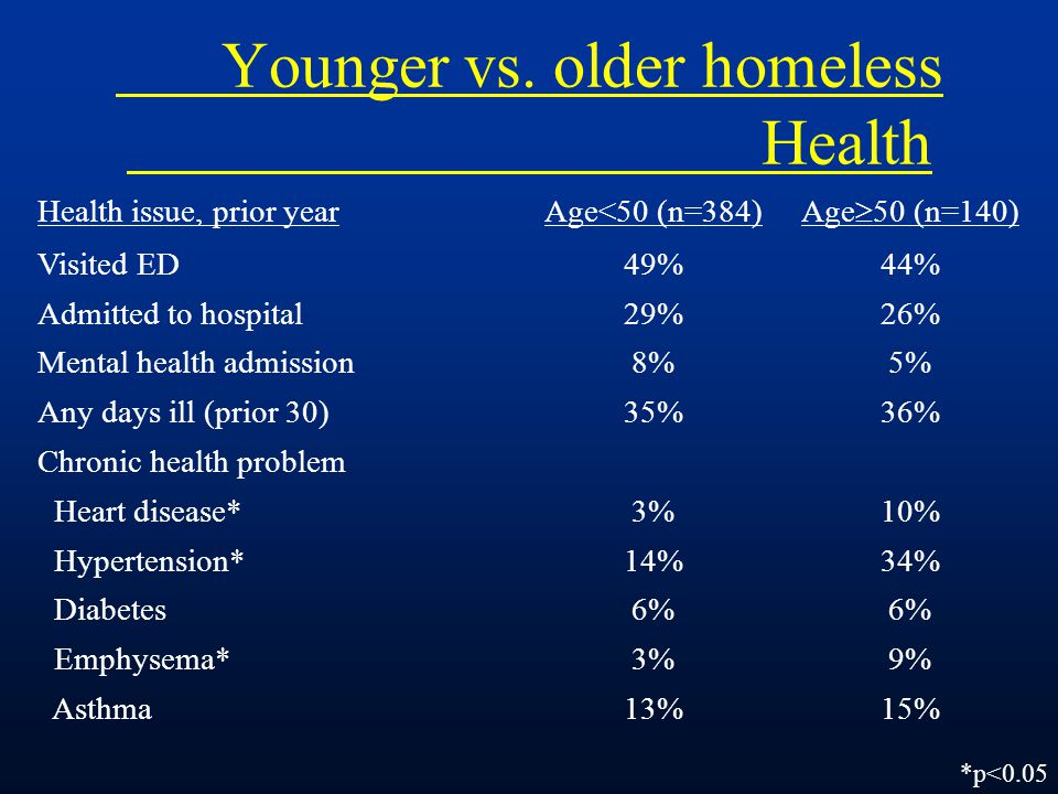 Younger vs.