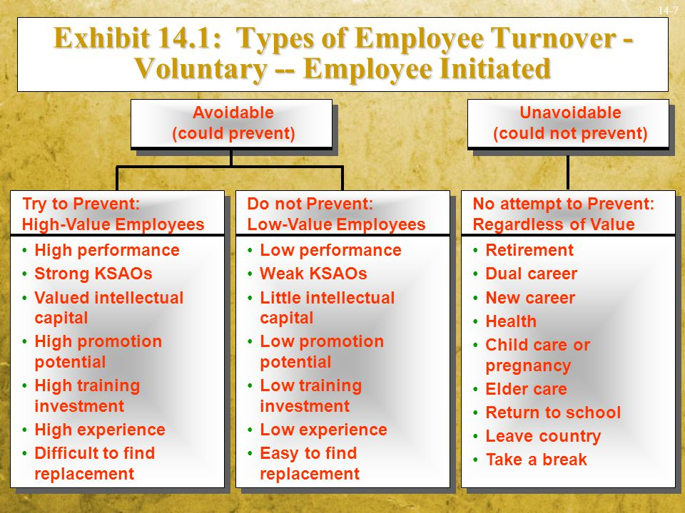 14-8 Exhibit 14.1: Types of Employee Turnover - Involuntary -- Organization Initiated Permanent layoff Temporary layoff Site or plant closing, relocation Redundancy due to merger or acquisition Permanent layoff Temporary layoff Site or plant closing, relocation Redundancy due to merger or acquisition Downsizing Discipline Poor performance Discipline Poor performance Discharge