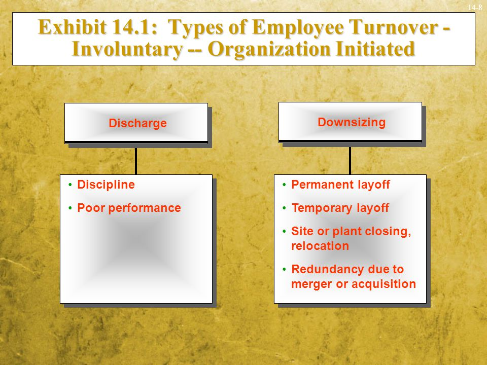 14-9 Causes of Turnover: Voluntary Exhibit 14.2: Causes of Voluntary Turnover Behavior of leaving preceded by intention to quit Factors affecting intention to quit  Perceived desirability of leaving  Often results from a poor person/job or  Person/organization match  Perceived ease of leaving  Represents lack of barriers to leaving and  Of being able to likely find a new job  Available alternatives  Depends on other job options both within and outside organization