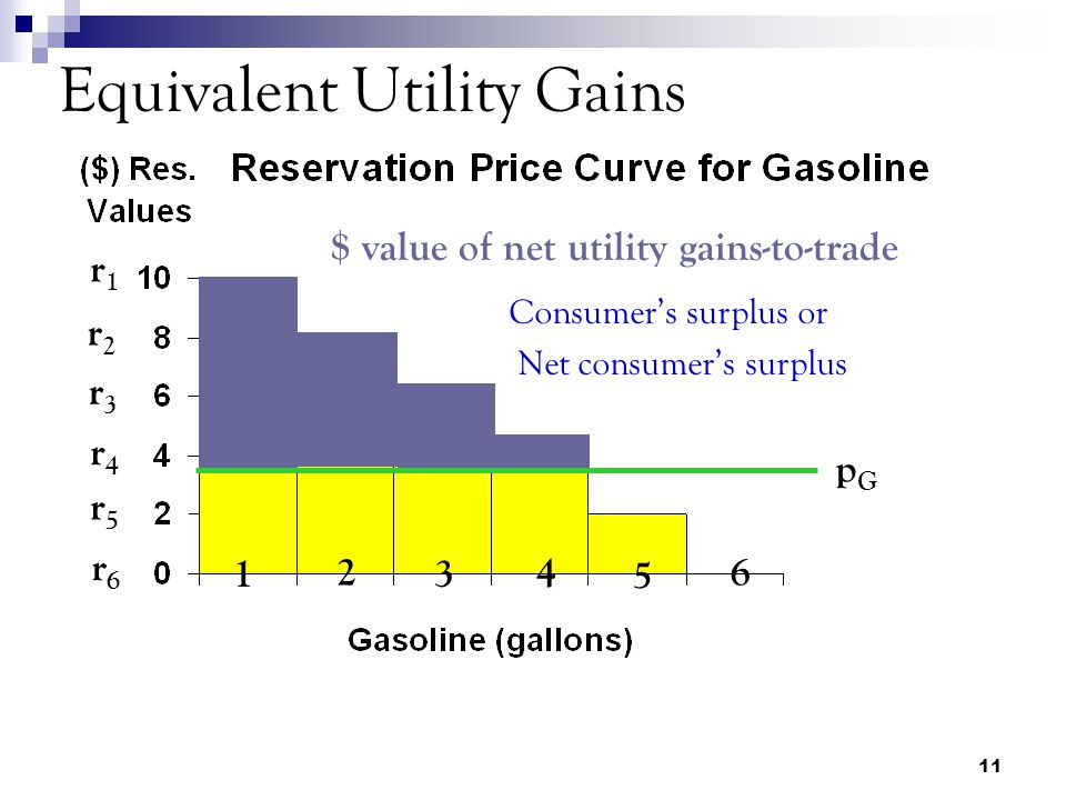 11 Equivalent Utility Gains 1 2 3 4 5 6 r1r1 r2r2 r3r3 r4r4 r5r5 r6r6 pGpG $ value of net utility gains-to-trade Consumer's surplus or Net consumer's surplus