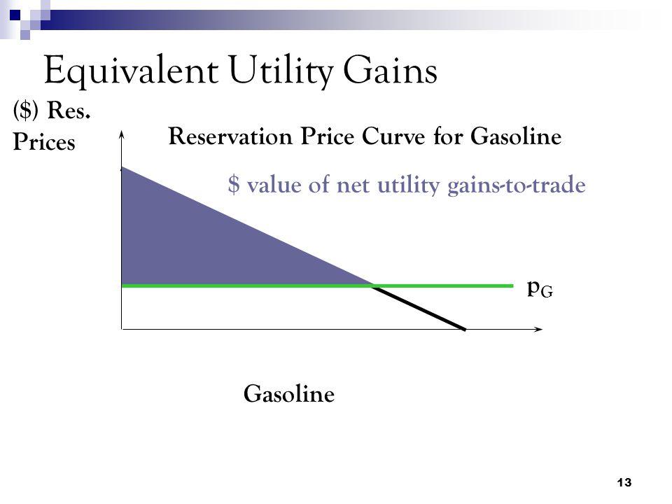 13 Equivalent Utility Gains Gasoline ($) Res.