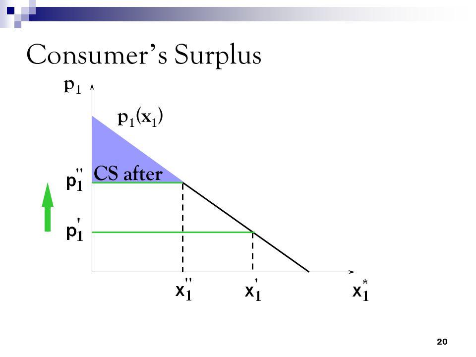 20 Consumer ' s Surplus p1p1 CS after p 1 (x 1 )