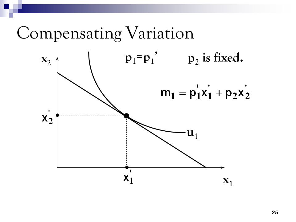 25 Compensating Variation x2x2 x1x1 u1u1 p1=p1'p1=p1' p 2 is fixed.