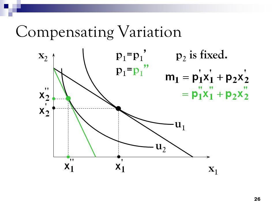 26 Compensating Variation x2x2 x1x1 u1u1 u2u2 p1=p1'p1=p1 p1=p1'p1=p1 p 2 is fixed.