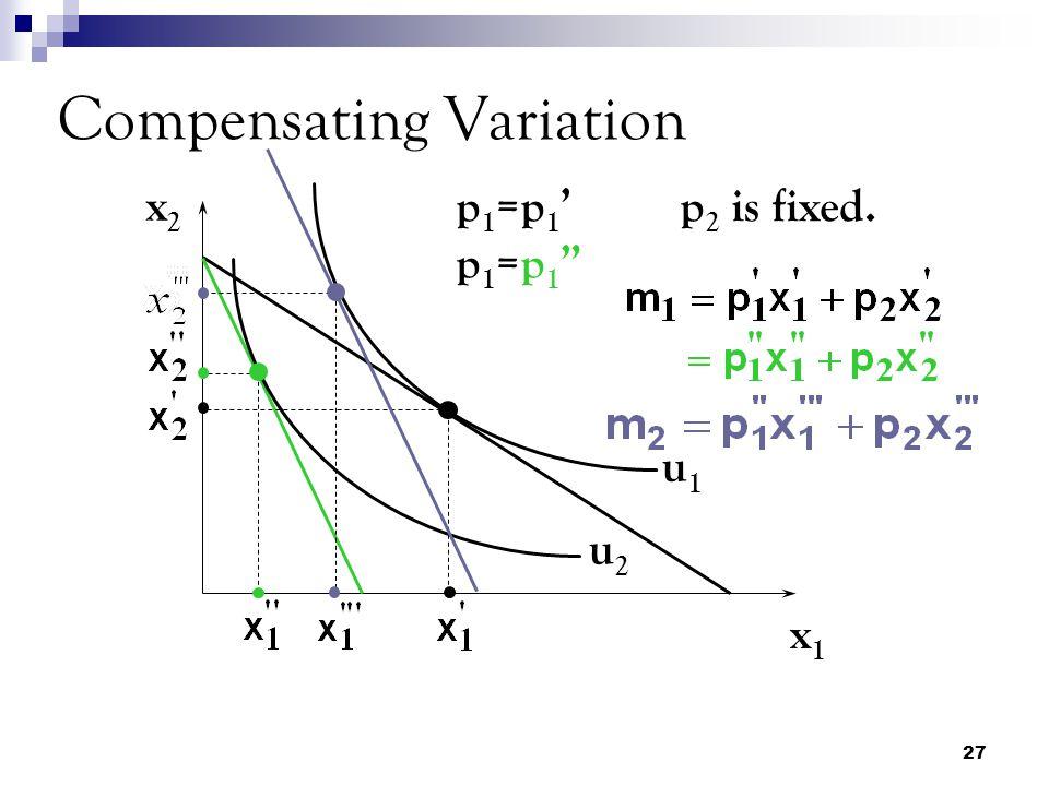 27 Compensating Variation x2x2 x1x1 u1u1 u2u2 p1=p1'p1=p1 p1=p1'p1=p1 p 2 is fixed.