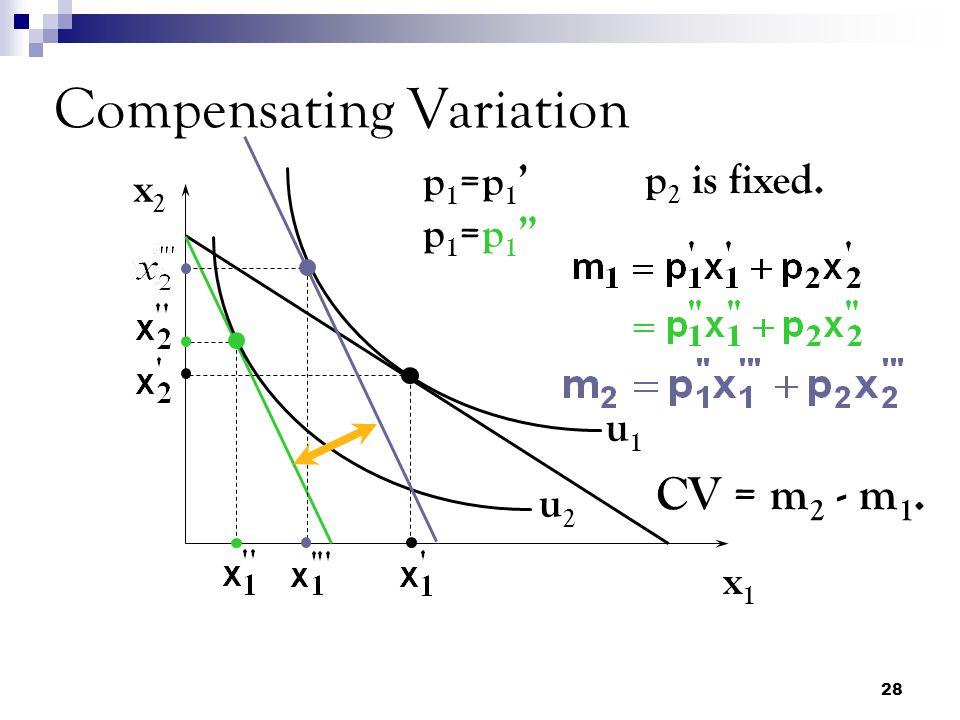 28 Compensating Variation x2x2 x1x1 u1u1 u2u2 p1=p1'p1=p1 p1=p1'p1=p1 p 2 is fixed.