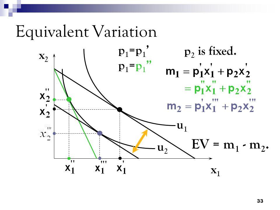 33 Equivalent Variation x2x2 x1x1 u1u1 u2u2 p1=p1'p1=p1 p1=p1'p1=p1 p 2 is fixed. EV = m 1 - m 2.