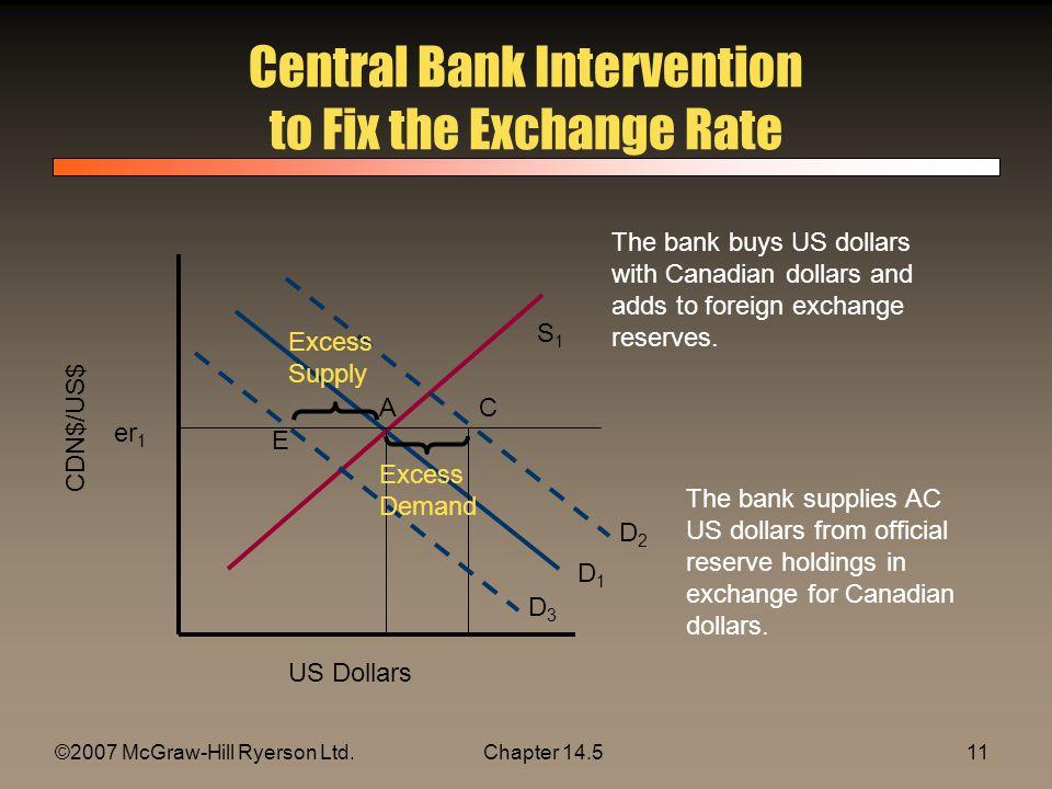 ©2007 McGraw-Hill Ryerson Ltd.Chapter 14.511 Central Bank Intervention to Fix the Exchange Rate US Dollars D1D1 S1S1 er 1 CDN$/US$ D2D2 D3D3 AC E Exce