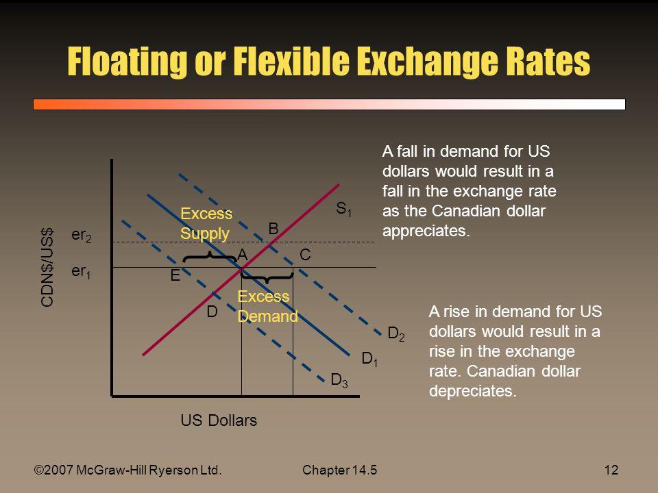 ©2007 McGraw-Hill Ryerson Ltd.Chapter 14.512 Floating or Flexible Exchange Rates US Dollars D1D1 S1S1 er 1 CDN$/US$ D2D2 er 2 D3D3 A B C D E Excess De