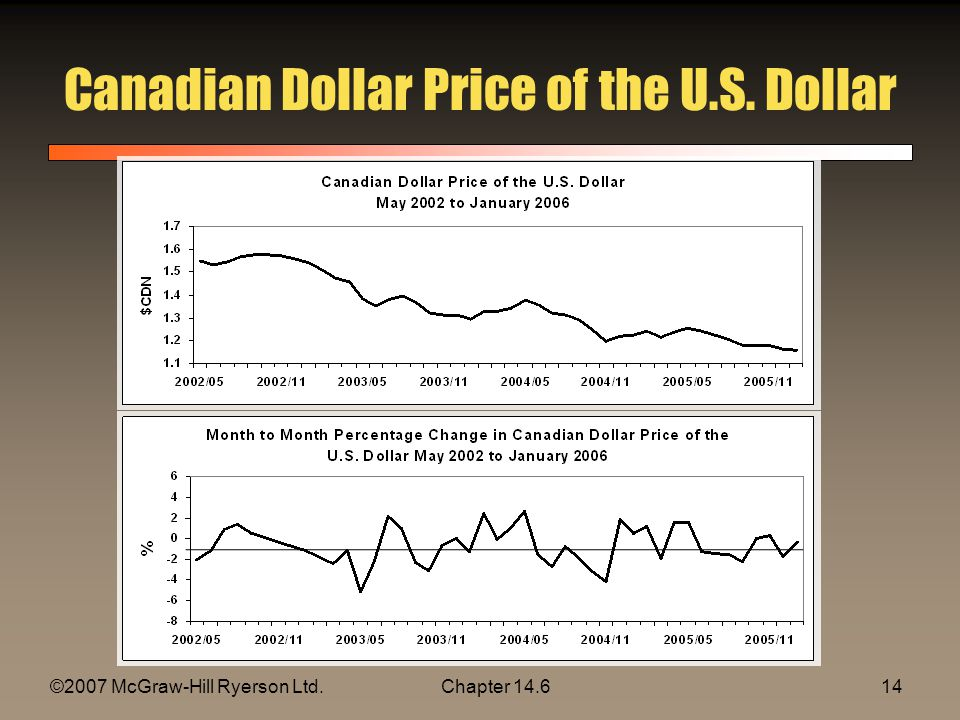 ©2007 McGraw-Hill Ryerson Ltd.Chapter 14.614 Canadian Dollar Price of the U.S. Dollar