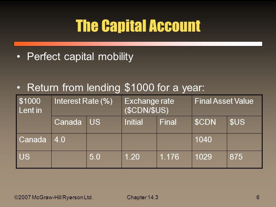 ©2007 McGraw-Hill Ryerson Ltd.Chapter 1417 Chapter Summary Balance of payments, current account, and capital accountBalance of payments, current account, and capital account Perfect international capital mobilityPerfect international capital mobility means that an enormous quantity of funds shifts between currencies when the perceived rate of return differs across currencies interest rate parityThe interest rate parity condition says that, when capital mobility is perfect, the interest rate differentials across countries should be offset by expected exchange rate changes.